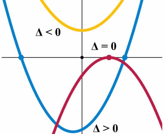 É importante ter a fórmula de Bhaskara fresco na memória, assim comoa ideia de que, em planos cartesianos, esta equação assume o formato de uma parábola, com vértice, foco e raízes<br>Foto: Wikicommons