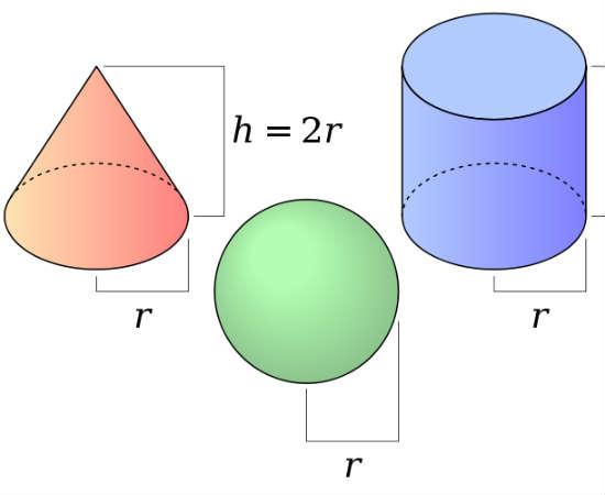 Lembre-se sempre que o cálculo do volume envolve três dimensões, e é por isso que sua unidade deve ser elevada a 3. Foto: Wikicommons