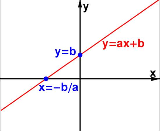 O nome dessa função vem da noção de que o x da função nunca é elevado a outras potências, ou seja, seu expoente é sempre 1. Todo gráfico de função de 1º grau é uma reta.<br>Foto: Wikicommons