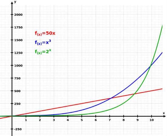 Nas funções exponenciais, x é uma variável independente. Essas funções podem ser crescentes ou decrescentes, e variam conforme o expoente presente na função, que estão sempre ligados a um número diferente de 0 e maior que 1. <br>Foto: Wikicommons