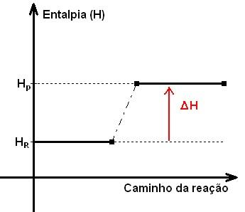 Transformações químicas e energia calorífica, calor de reação, entalpia, equações termoquímicas e Lei de Hess.