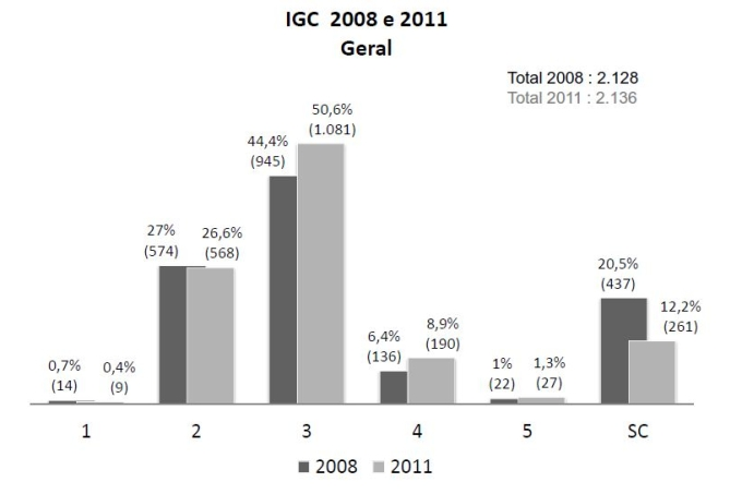 igc-2008-2011.JPG