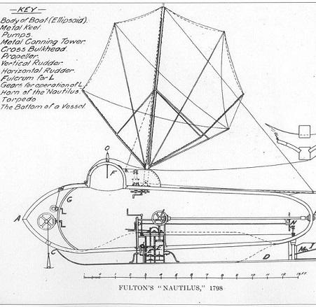 Com quase sete metros de comprimento, estrutura de ferro coberta de placas de cobre e lemes para o controle vertical, o Nautilus permitia que quatro passageiros ficassem submersos por até seis horas. O projeto foi financiado por Napoleão. (Foto: Wikimedia Commons)