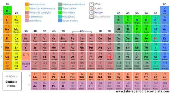 Elementos químicos e a Tabela Periódica.