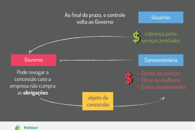 concessoes-privatizacoes-politize