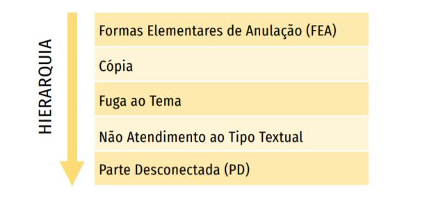Formas Elementares de Anulação (FEA)