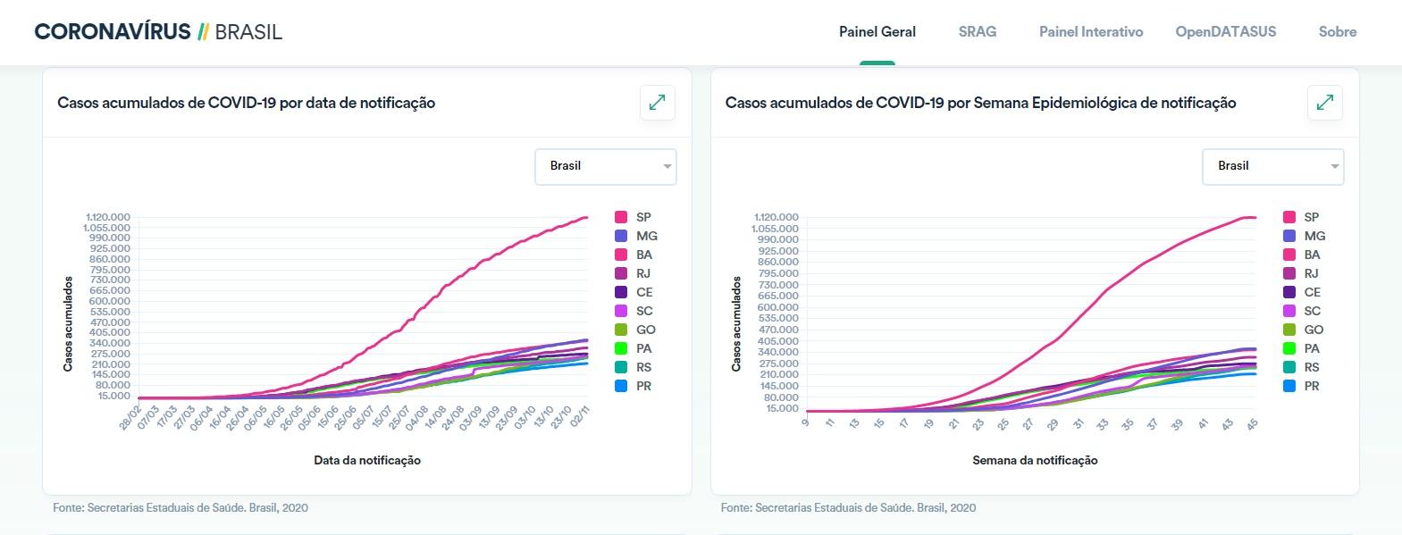 Casos de Covid-19 notificados em todo o Brasil
