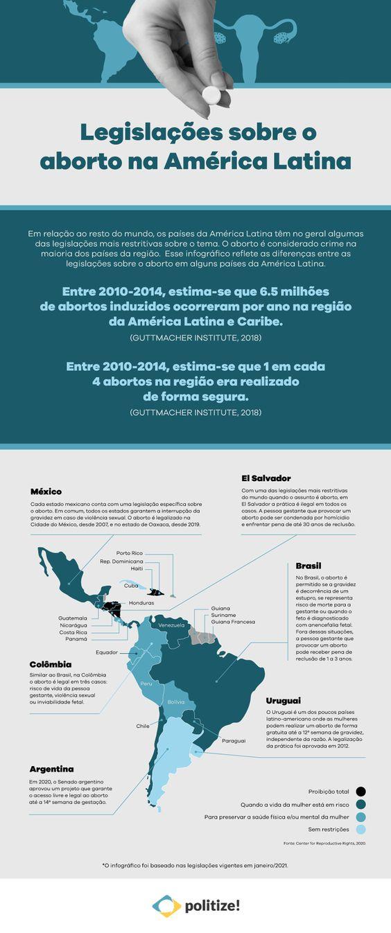 Legislação de aborto na América Latina