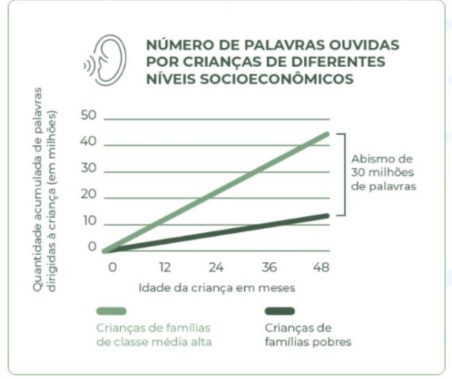 número de palavras ouvidas por crianças de diferentes níveis socioeconômicos