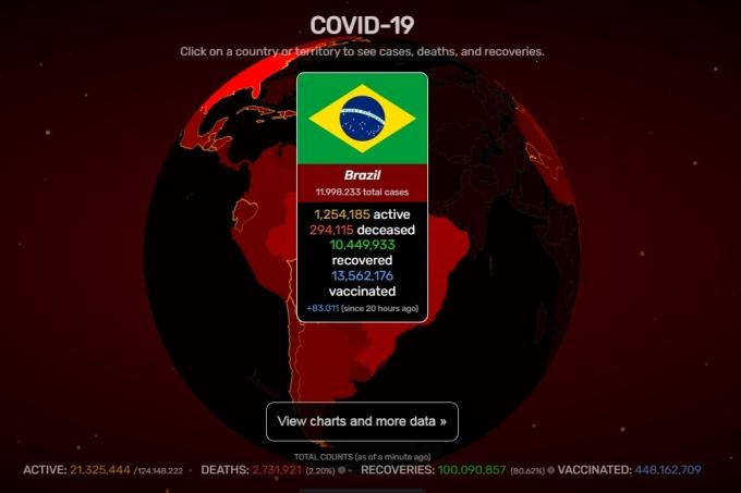 Brasil na pandemia – Dados do site Covid Visualizer