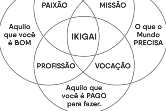 mandala-ikigai