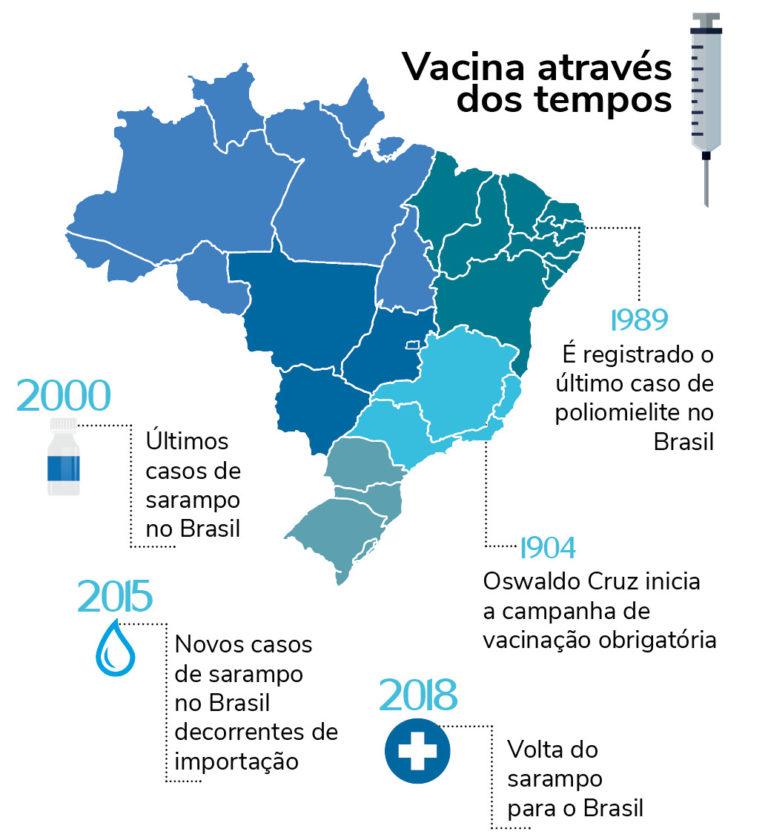 Infográfico da vacinação no Brasil