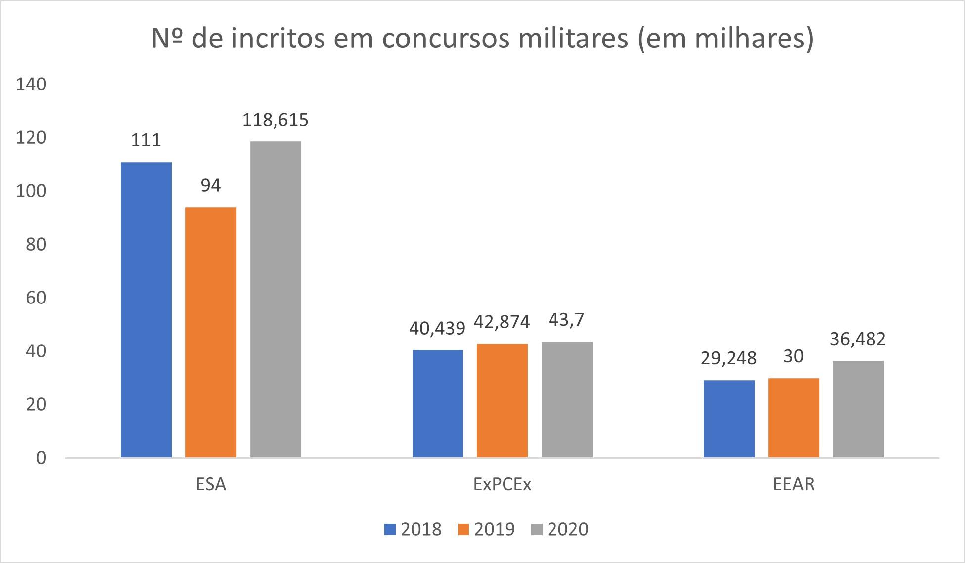Gráfico mostra o aumento da procura por concursos militares no Brasil em 2020.(Folha Dirigida)