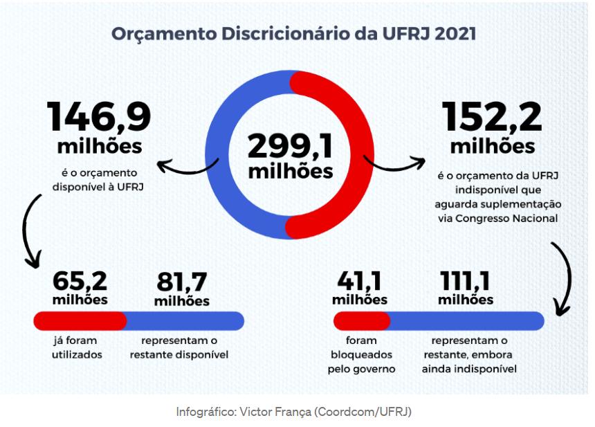 Orçamento discricionário da UFRJ em 2021.