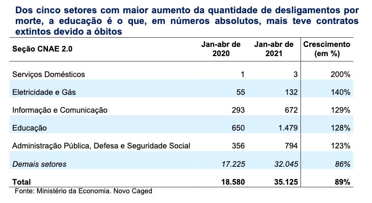 Tabela com os dados dos desligamentos de contrato por motivo de morte entre os cinco principais setores de trabalho do país.