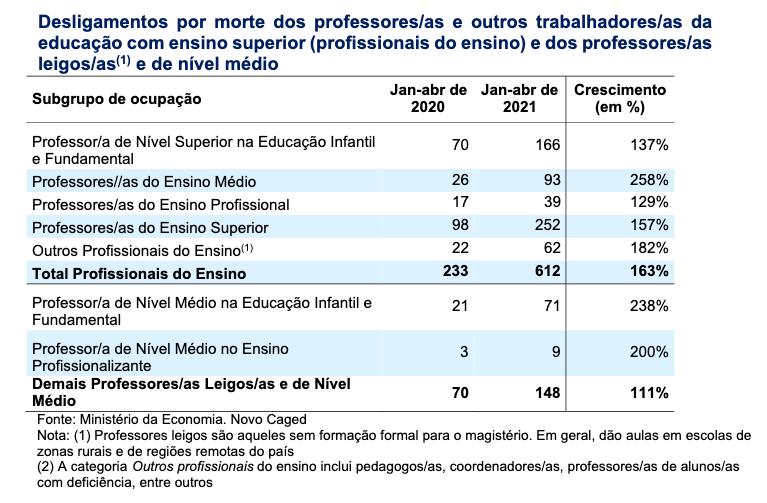 Tabela com os dados dos desligamentos de contrato por motivo de morte entre os profissionais da educação.