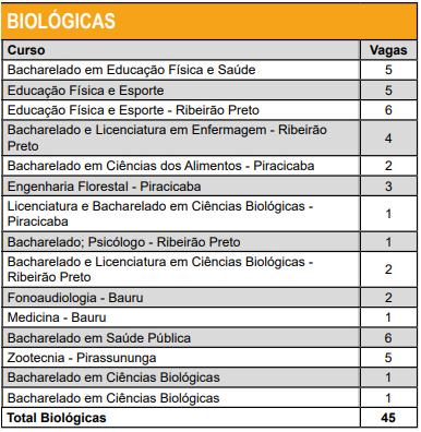 Cursos de transferência USP Biológicas