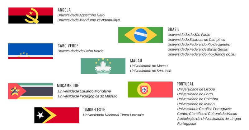 Universidades que assinam o acordo para a formação da ABAMAPLP